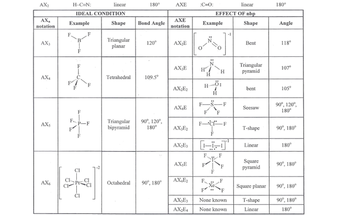 Worksheet 15 Molecular Shapes – Molecular Geometry Chart